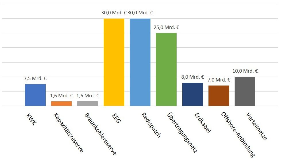 Netzinvestitionen,Stromkosten,Energiewende